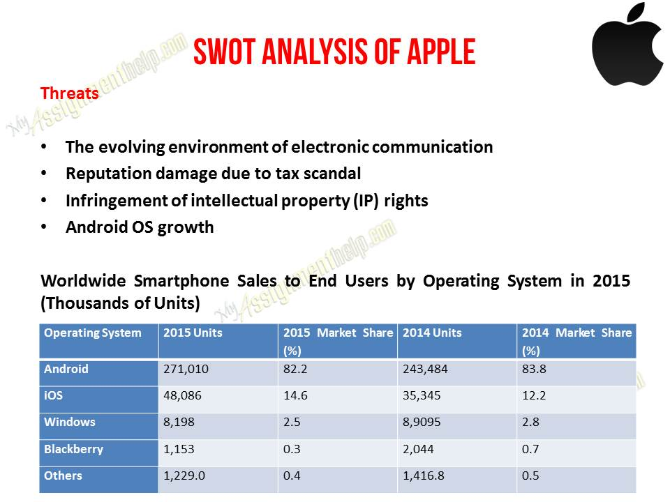 Case Study Apple SWOT U0026 PESTLE/PESTEL Analysis  Pest Analysis Template Word