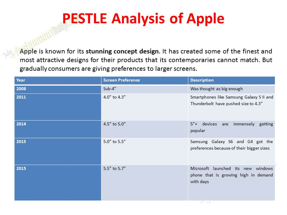 pest analysis parkson malaysia essays 11 pest analysis pest analysis is use extensively to organize the result of environmental scanning the theory is believed to be originated in the 1980s with various author included variations of the taxonomy classifications in a variety of orders: pest, pestle, steeple etc [morrison, 2009.