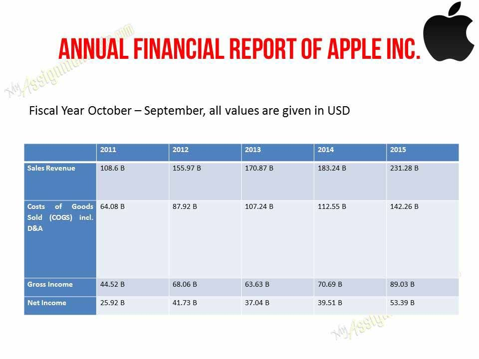 Apple SWOT and PESTLE Analysis: Apple Marketing Case Study Report